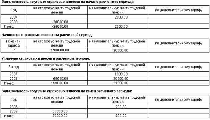 Отчисления в пенсионный фонд 1992 год рождения растения